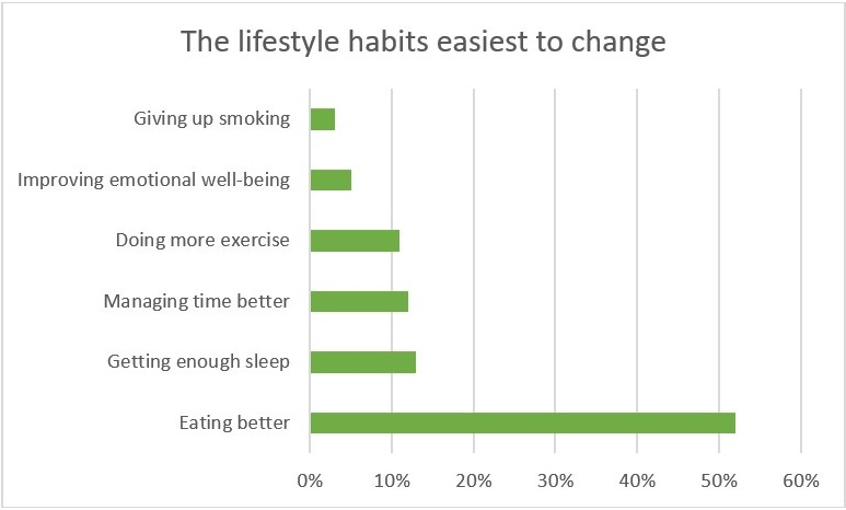 PREVENTOMICS - The lifestyle habits easiest to change